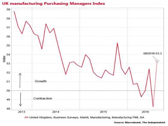 UK Manufacturing Purchasing Managers Index